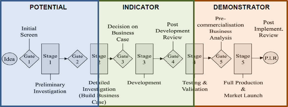 Schema about phases of the innovation process
